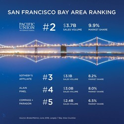 Pac Union Bay Area Ranking