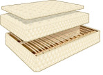 European Sleep Design mattress system