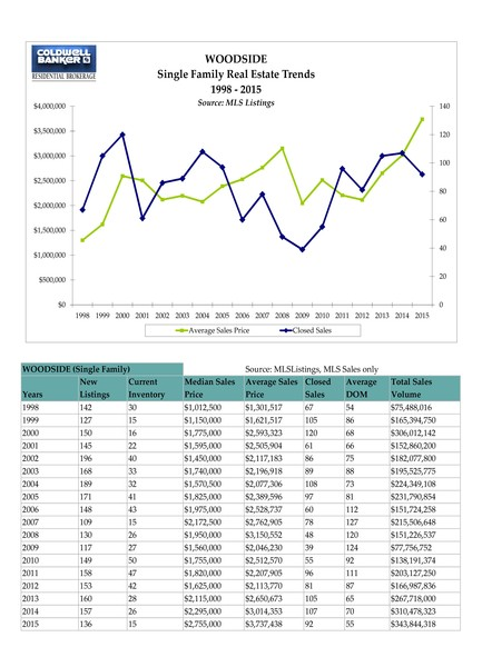 Annual Real Estate Stats Chart woodside