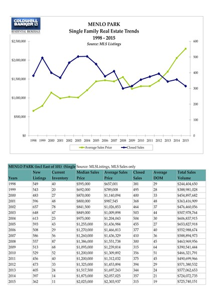 Annual Real Estate Stats Chart Menlo Park