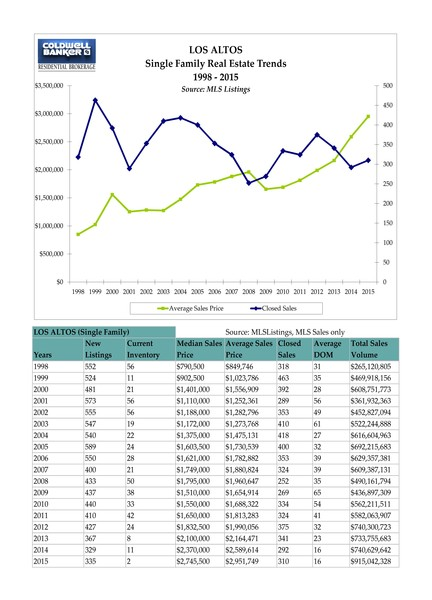 Annual Real Estate Stats Chart Los Altos